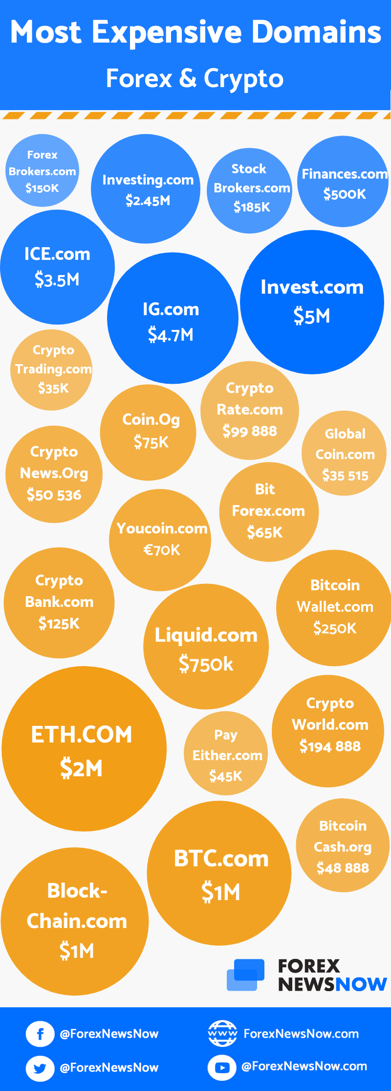 most-expensive-forex-crypto-domains