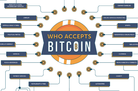 Real-world companies that accept crypto payments [Infographic]