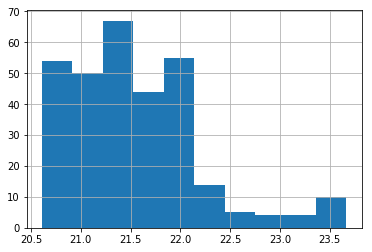 [indoorTempHistogram]