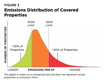 NYC emissions distribution of commercial properties