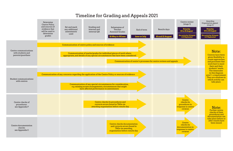 timing grading and appeals for 2021
