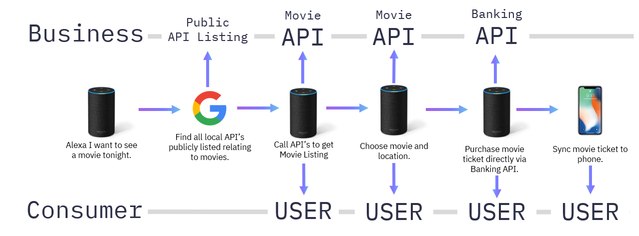 API movie tickets
