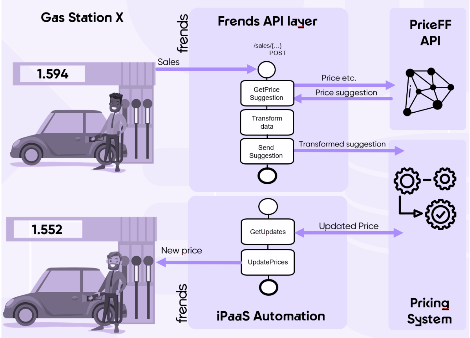 frends api layer