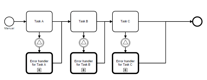 call subprocess error handlers