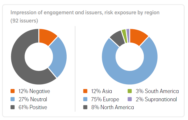 Figure 2 Impression of engagement, issuers-risk exposure by region