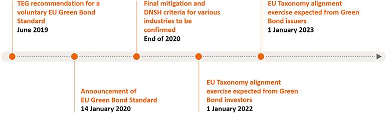 Green-Bond-Bulletin-EU-Taxonomy-will-take-green-bonds-to-the-next-level_Graph-3
