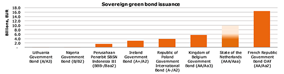 Green Bond issuance graph