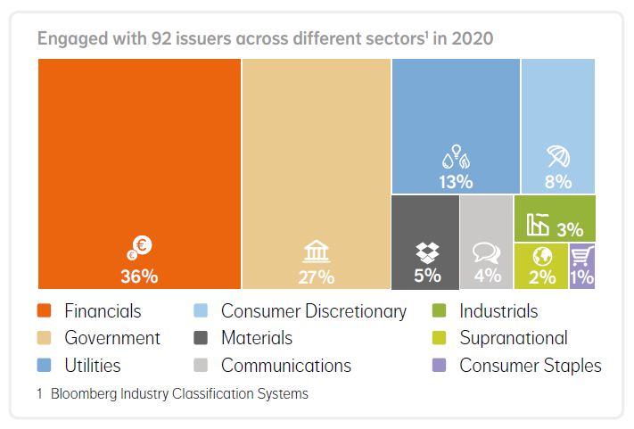 Figure 1 NN IP engaged with 92 issuers in 2020