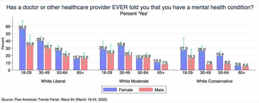 conservative_liberal_women_mental_health_graph.jpeg