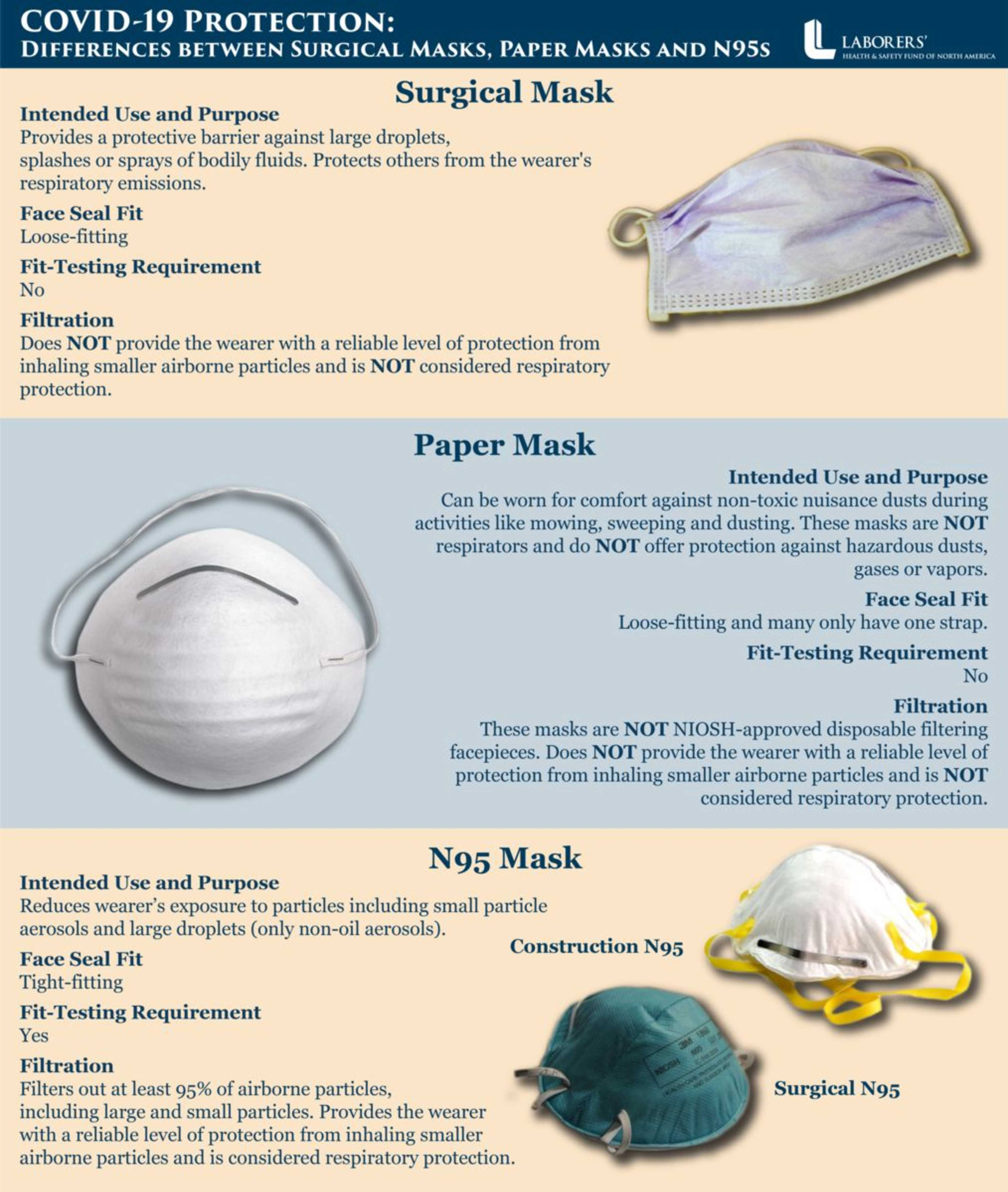 COVID-19 Mask Types Protection High Res