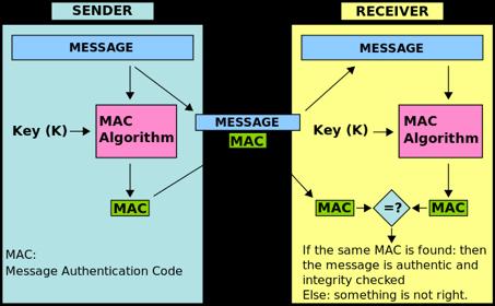 keyed hash function