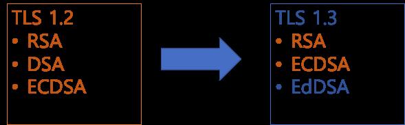 tls signature algorithm