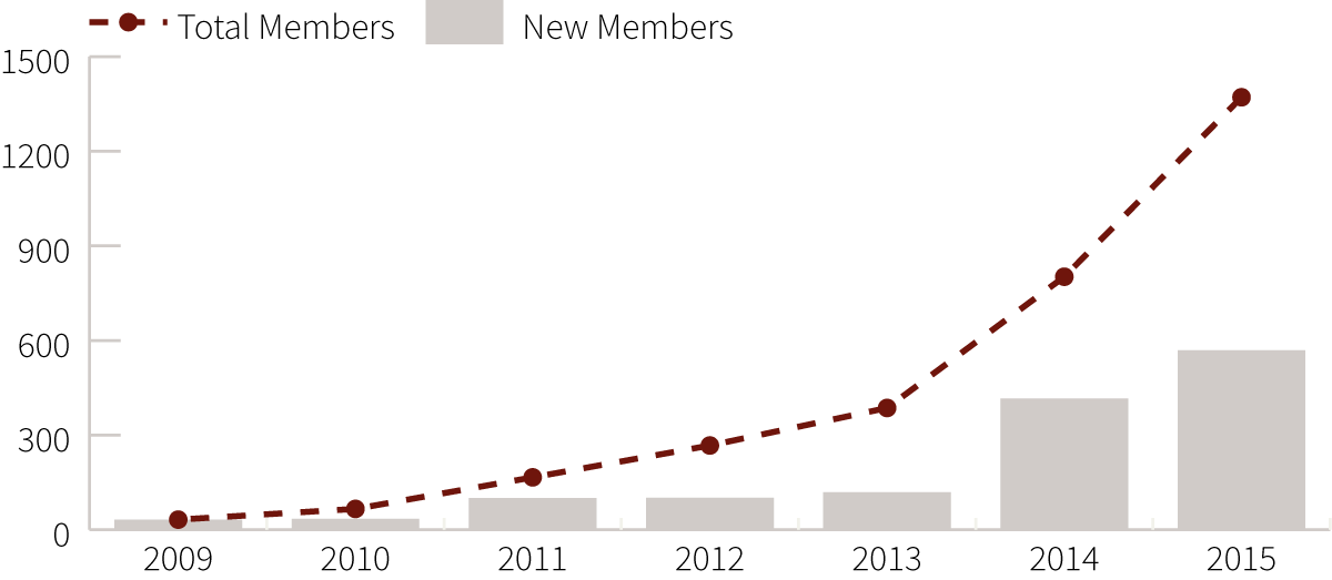 Graph — Member Growth 2009-2014