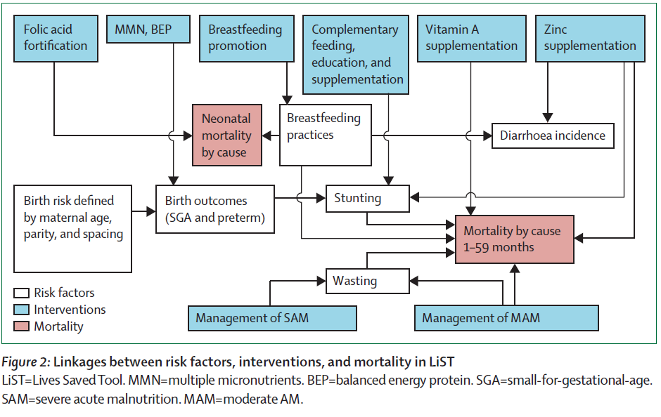 Micronutrient Deficiencies