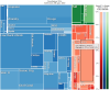Box diagram proportion disease burden in developing countries of iron-deficiency anaemia