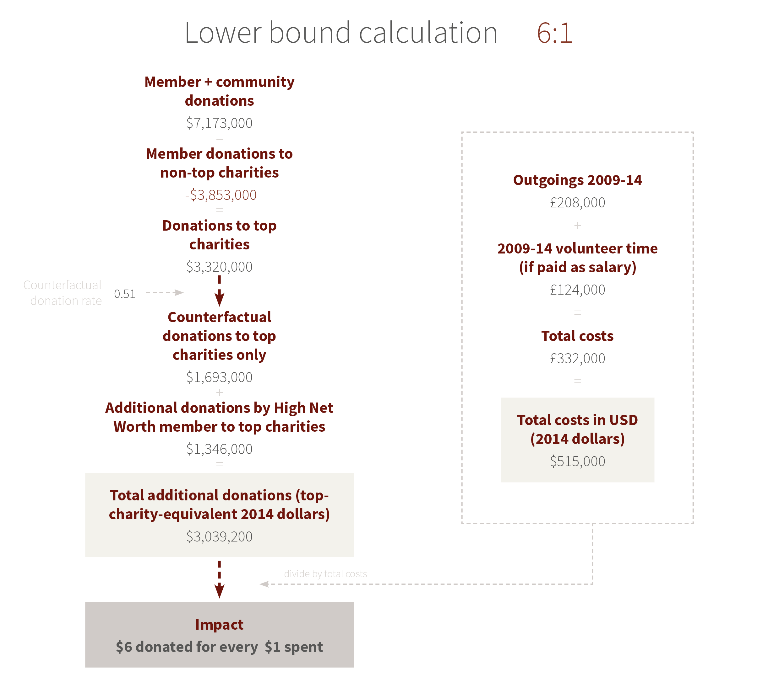 Impact Calculation Flowchart - Lower Bound Calculation (6:1)
