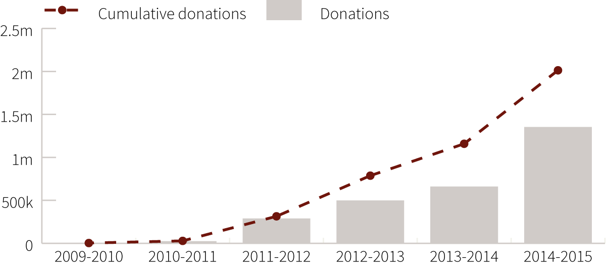 Graph - AMF Reported Donations 2009-2015
