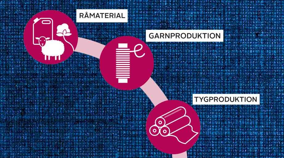 råmaterial garn tygproduktion