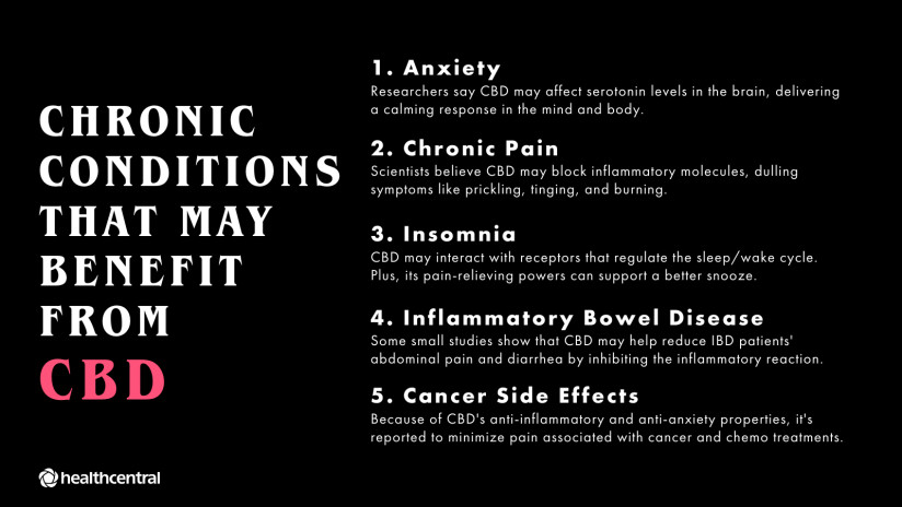 Chronic conditions that may benefit from CBD oil.