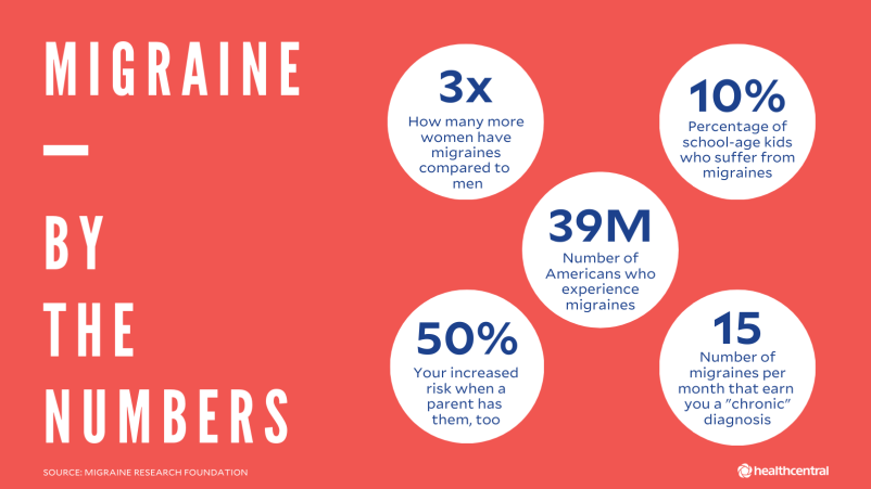 Migraine statistics: women vs. men, percentage children with migraines, number of Americans with migraines, genetic risk percentage, number of chronic migraines per month