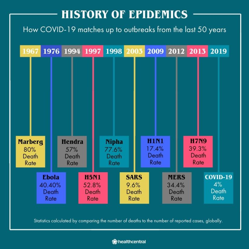 History of epidemics in the last 50 years