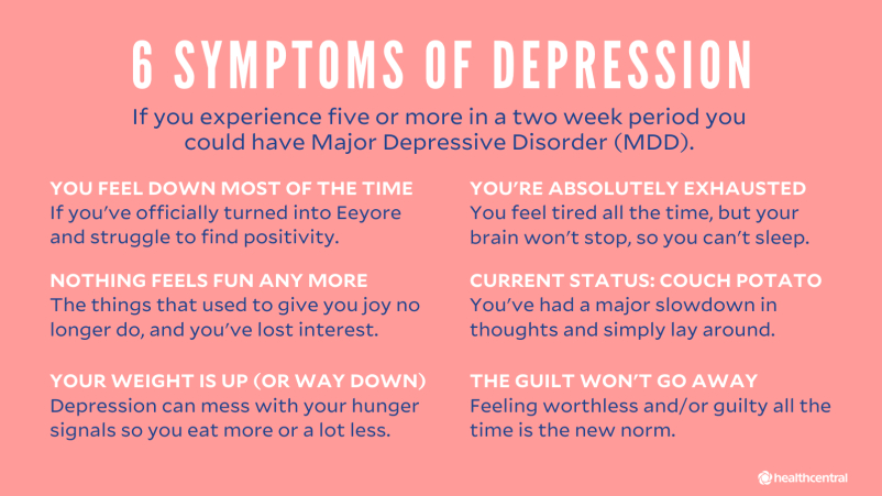 6 Symptoms of Depression graphic