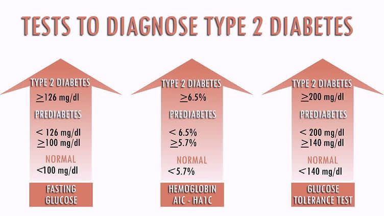 Tests to diagnose type 2 diabetes.