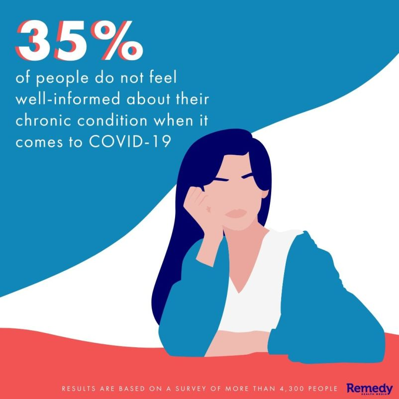 Percentage of people who don't feel well-informed about their chronic condition when it comes to the coronavirus