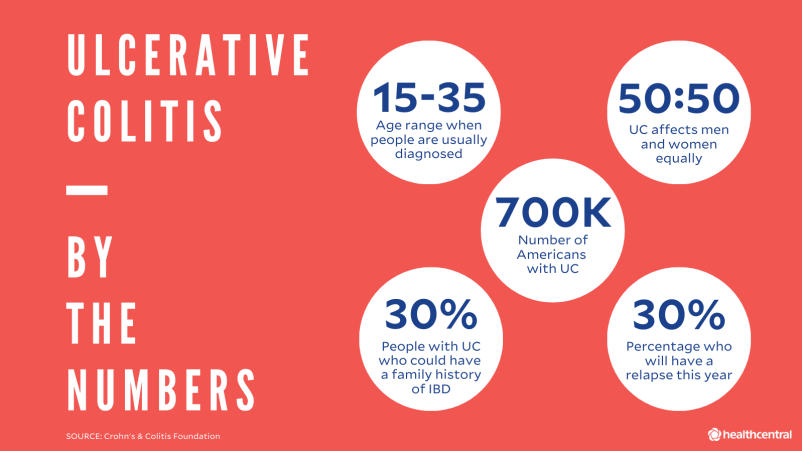 Ulcerative Colitis statistics: age of diagnosis, UC affects men and women equally, number of Americans with UC, percentage of patients with a family history of IBD, percentage of patients who relapse every year