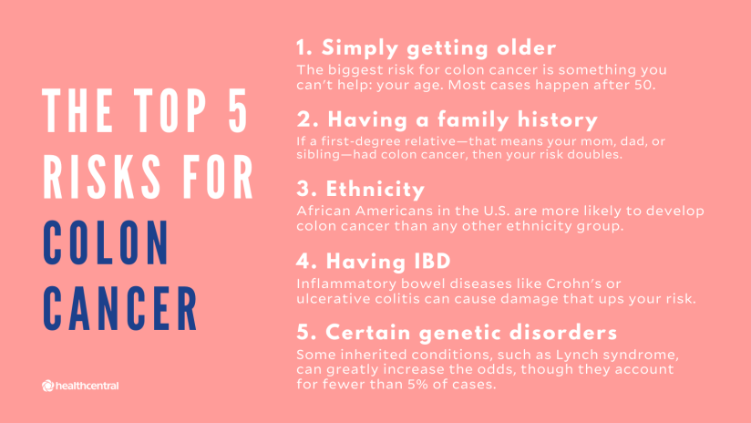 Risks of colon cancer are age, family history, ethnicity, having IBD, and genetic disorders