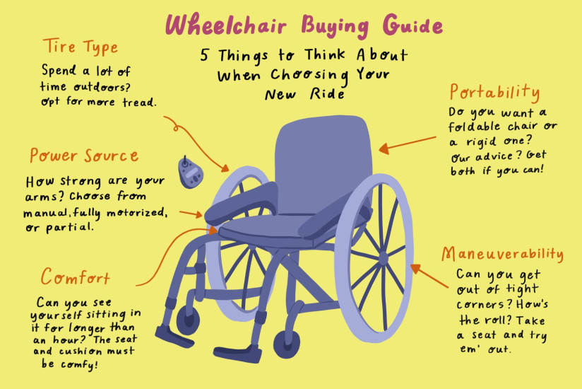 Wheelchair Buying Guide Infographic