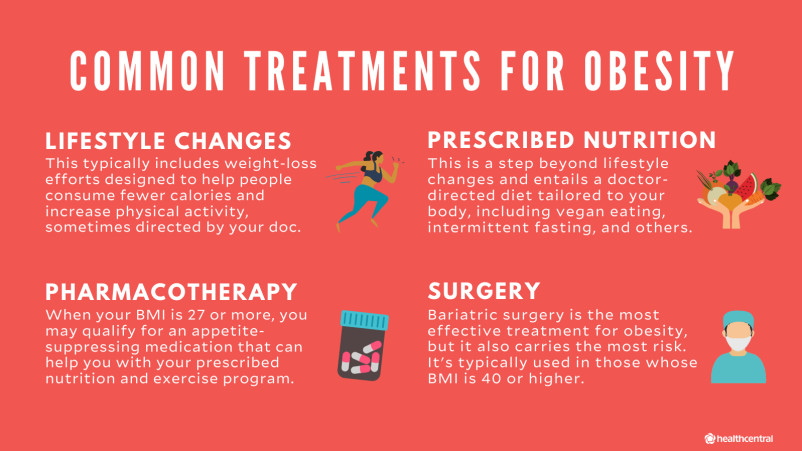 Obesity treatments include lifestyle changes, prescribed nutrition, medication, and surgery.
