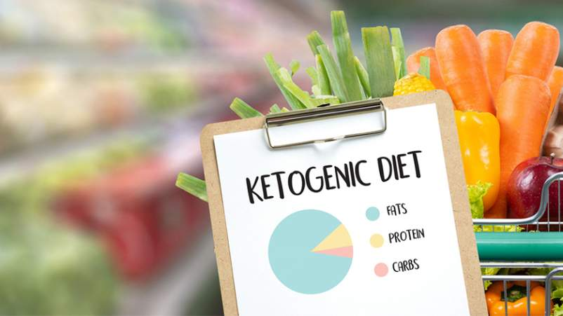 Ketogenic diet graph of foods.