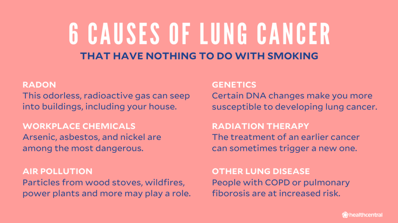 6 causes of lung cancer that have nothing to do with smoking: radon, genetics, workplace chemicals, radiation therapy, air pollution, and other lung disease