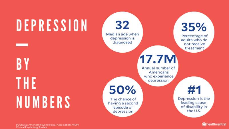 Depression statistics including age of diagnosis, percentage who do not receive depression treatment, number of americans who experience depression, chance of having a second depression episode, and depression as the leading cause of disability