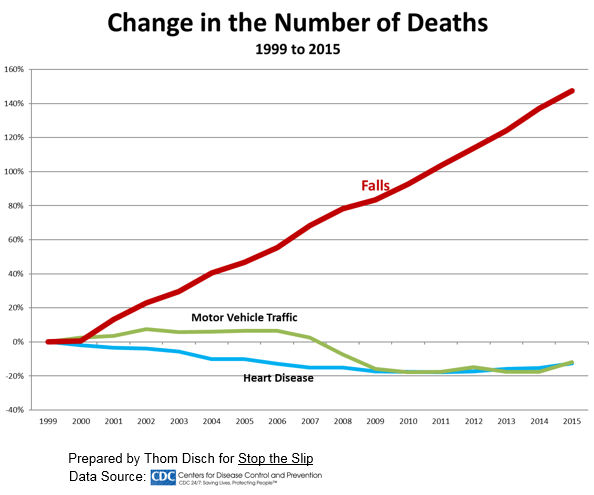Change in the Number of Deaths graph.