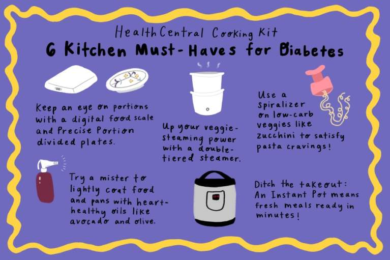 diabetes kitchen kit infographic