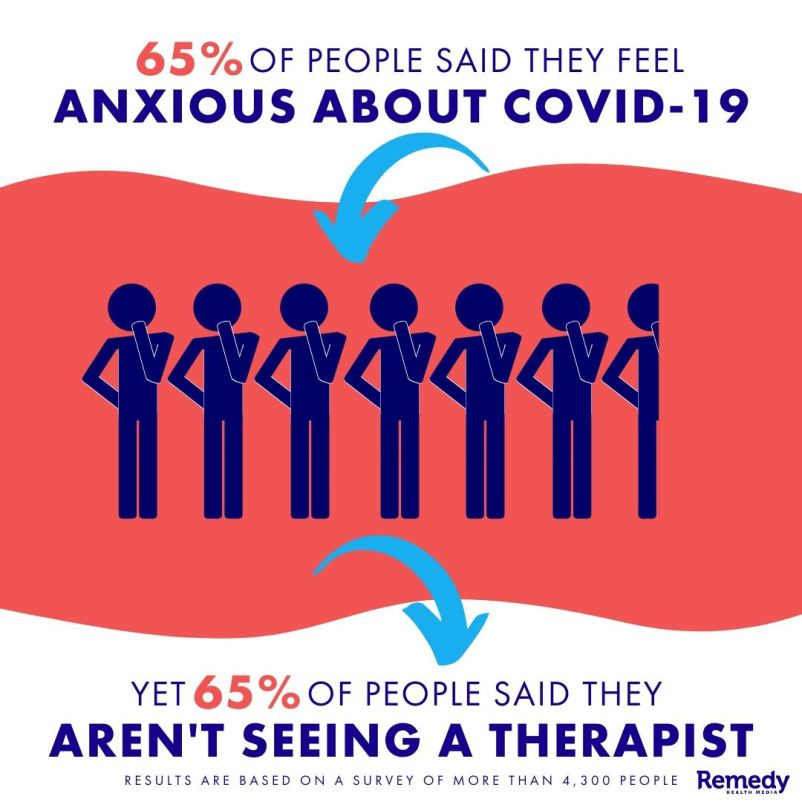 Percentage of people who are anxious about the coronavirus vs percentage of people who aren't seeing a therapt
