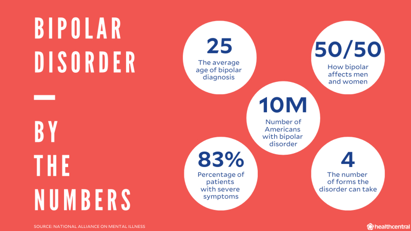 Bipolar disorder statistics, age of bipolar diagnosis, how bipolar affects men and women, number of Americans with bipolar disorder, percentage of patients with severe bipolar symptoms, number of bipolar forms