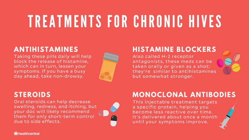 Treatments for chronic hives include antihistamines, histamine blockers, steroids, and monoclonal antibodies