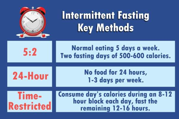 Key intermittent fasting methods.