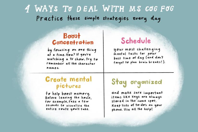 Cog Fog Infographic