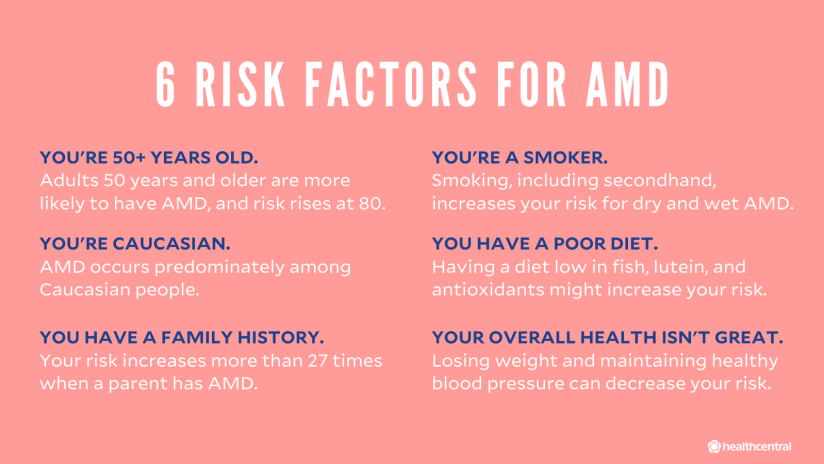 Risk factors for AMD: being 50+ years old, being caucasian, family history, smoking, poor diet, poor overall health