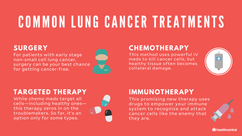 Common Lung Cancer Treatments include surgery, chemotherapy, targeted therapy, and immunotherapy