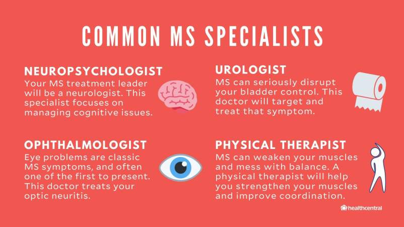 Common MS specialists include neuropsychologist, urologist, ophthalmologist, and physical therapist