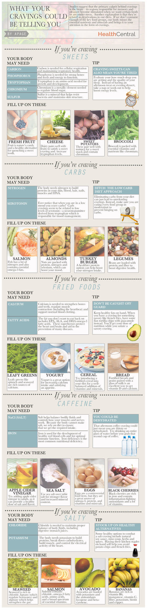 Cravings infographic.