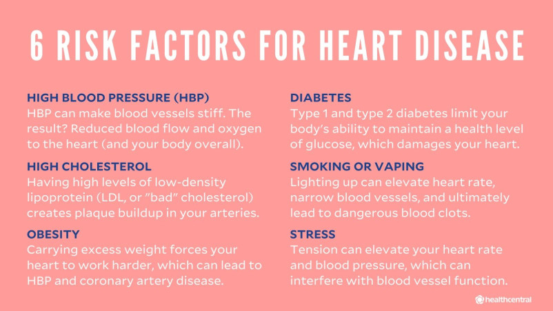 Risk factors for heart disease include high blood pressure, diabetes, high cholesterol, smoking or vaping, obesity, and stress