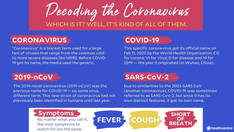 Terms describing the coronavirus include: coronavirus, COVID-19, 2019-nCoV, and SARS-CoV-2