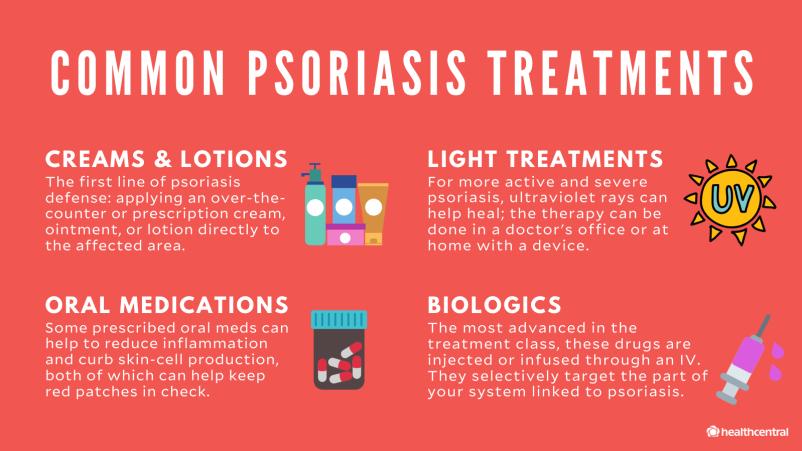 Trattamenti comuni per la psoriasi: creme e lozioni, trattamenti per la luce, farmaci per via orale, prodotti biologici