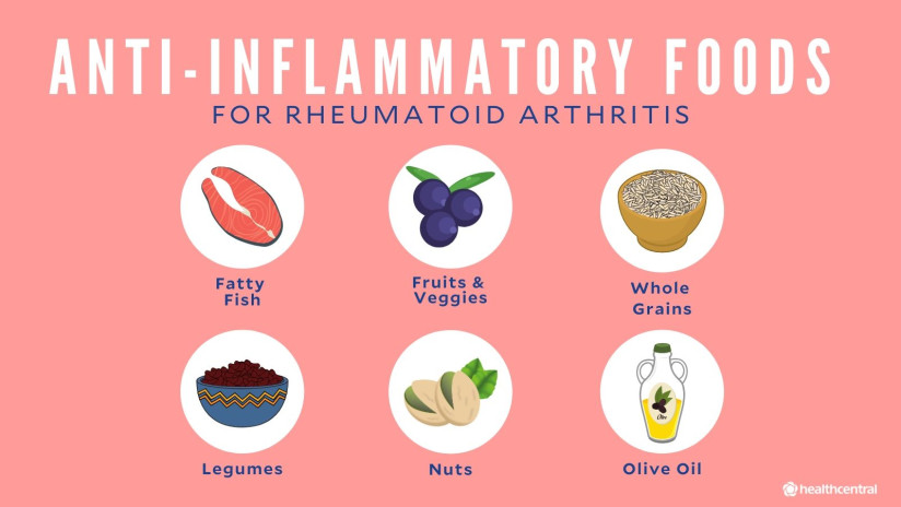 Anti-inflammatory foods for RA include fatty fish, fruits and vegetables, whole grains, legumes, nuts, and olive oil